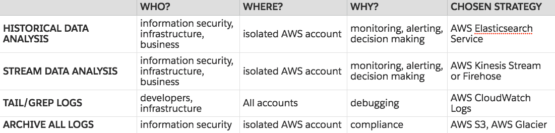 Centralizing Logs in an Isolated AWS Account - Blend