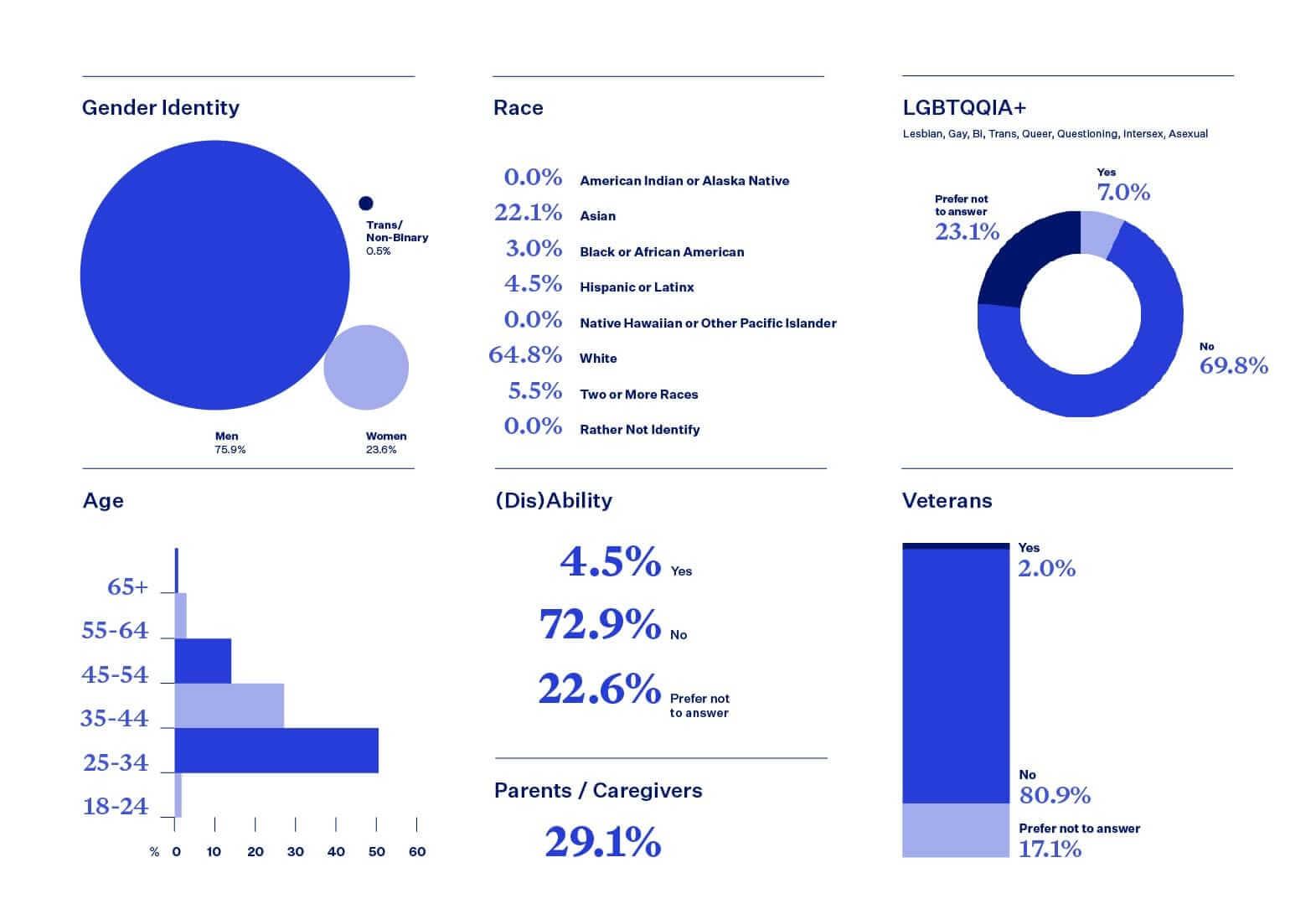 Blend DIB statistics, leadership