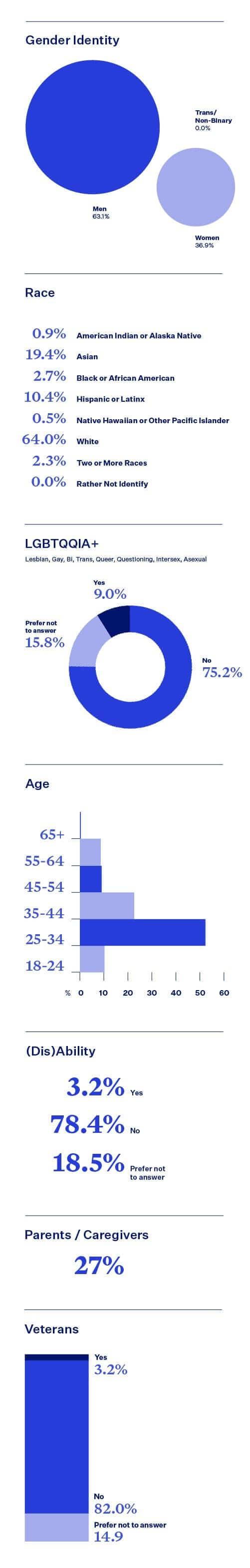 Blend DIB statistics, non-tech