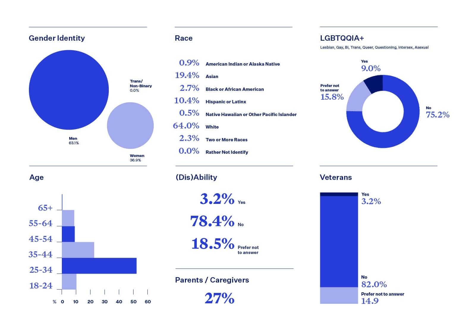 Blend DIB statistics, non-technical