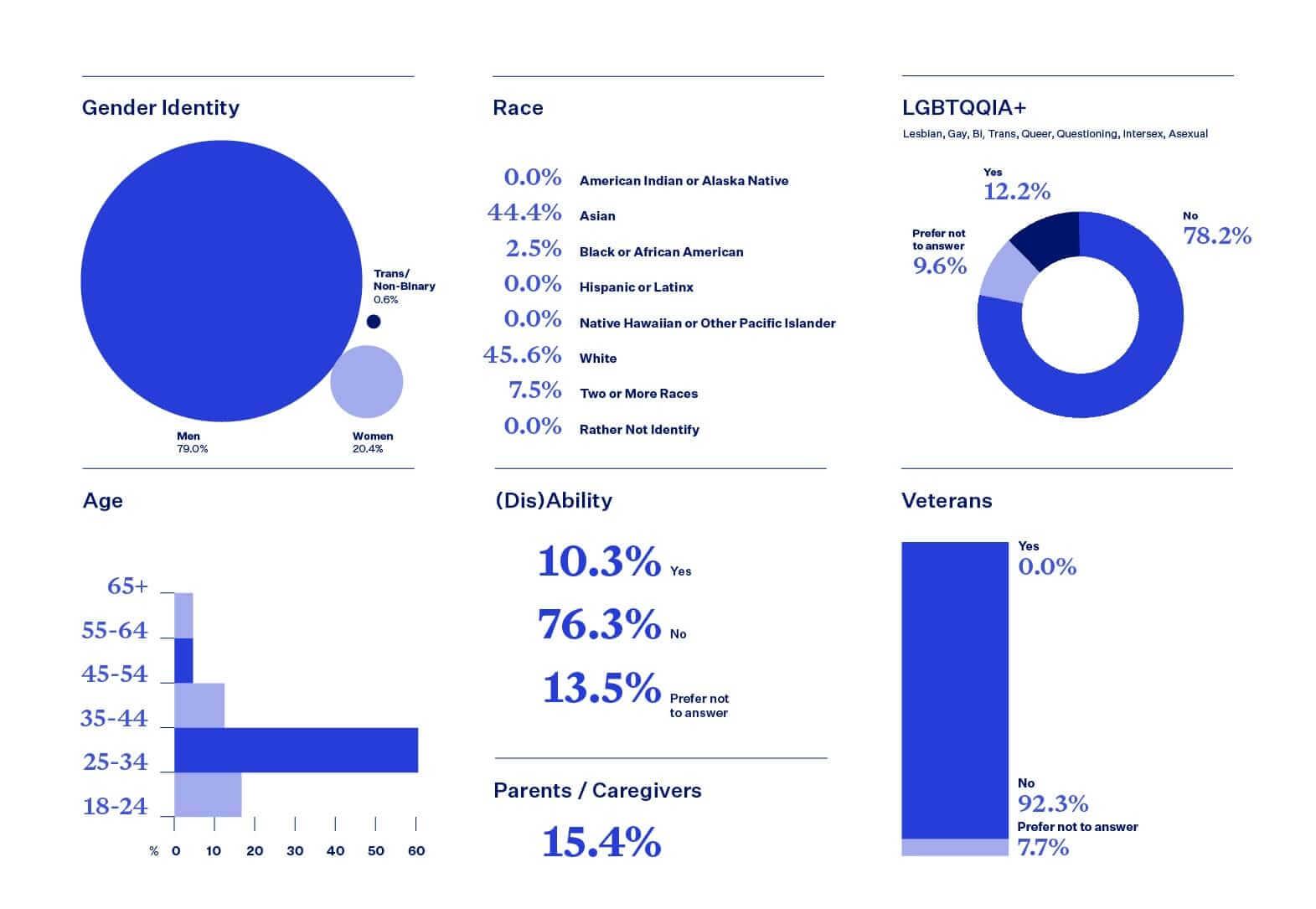 Blend DIB statistics, technical