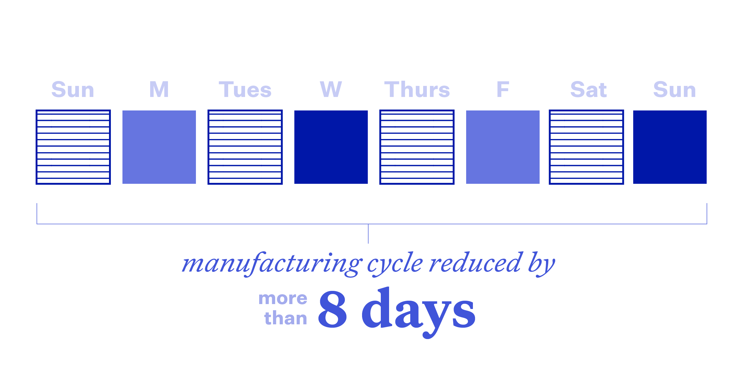 Illustration of reducing mortgage manufacturing cycle by 8 days