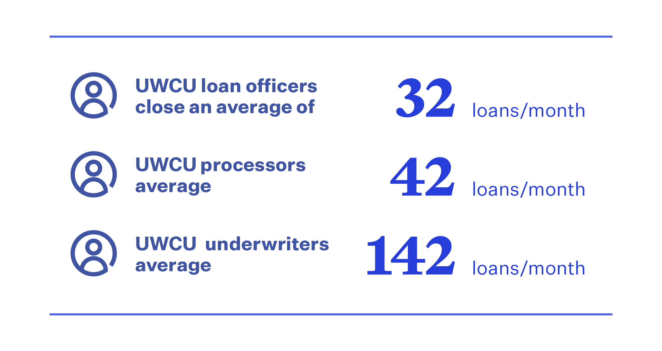 A table of stats indicating UWCU improvements with Blend