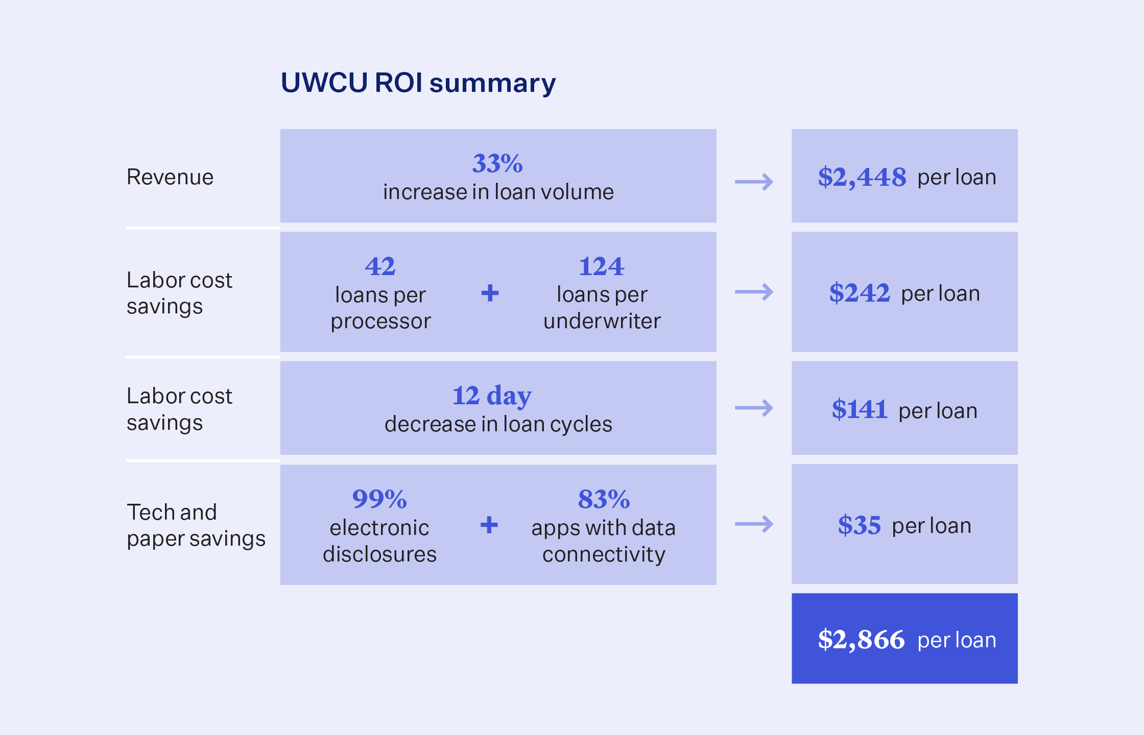 Table outlining UWCU's ROI with Blend