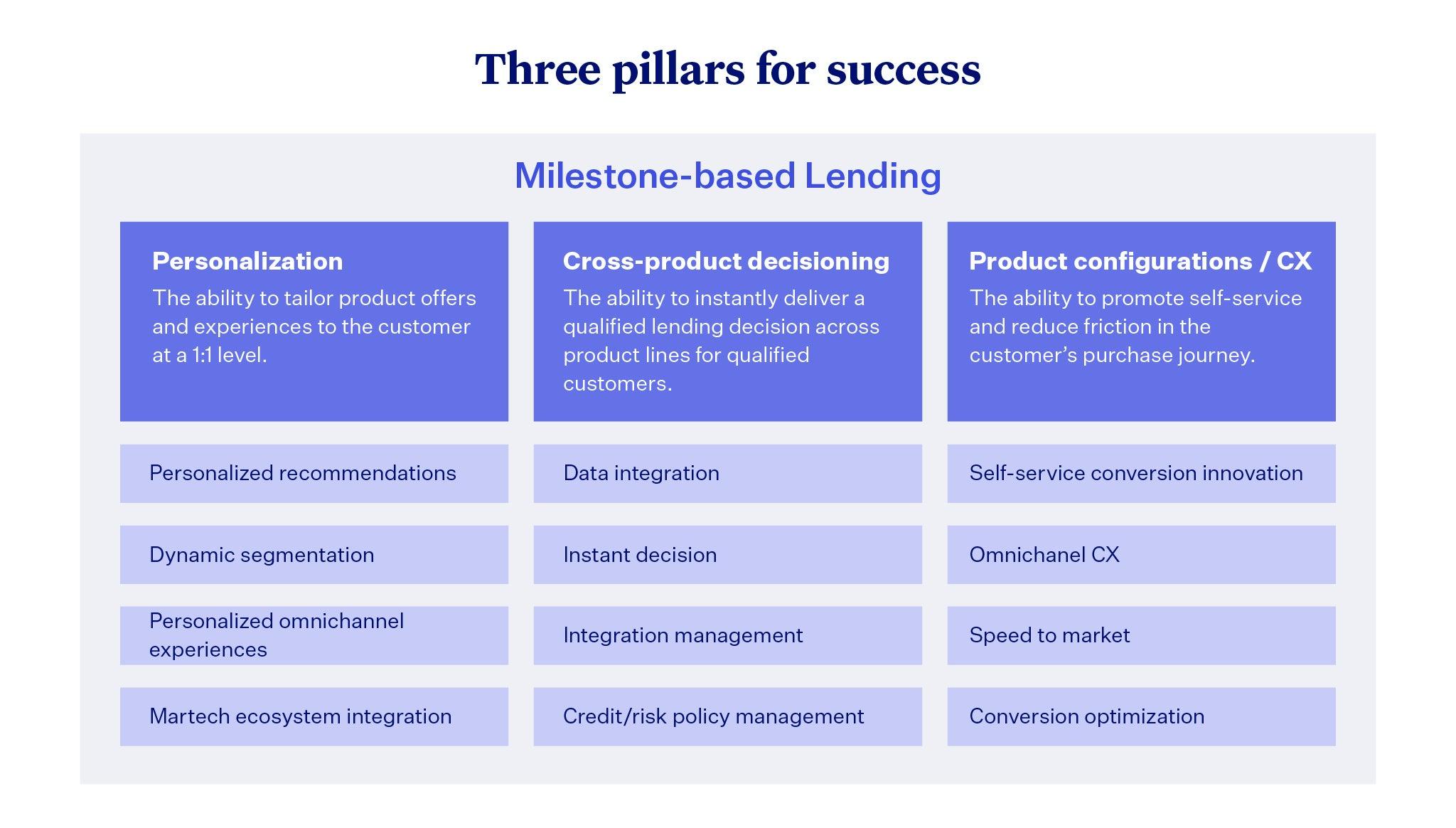 Three pillars of success for milestone-based lending